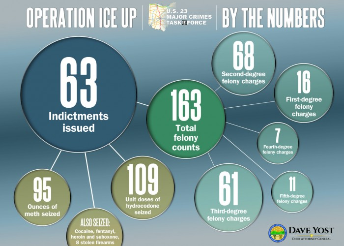 Operation Ice-Up numbers